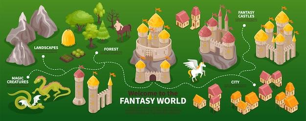 Fluxograma do mundo de fantasia