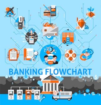 Fluxograma do sistema bancário