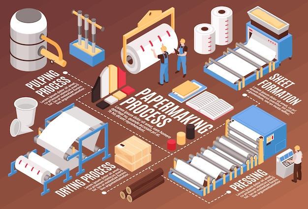 Fluxograma infográfico isométrico de fabricação de celulose e papel