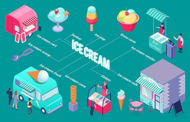 Fluxograma isométrico colorido com sorvete vendedor carrinho café colher cone ilustração 3d