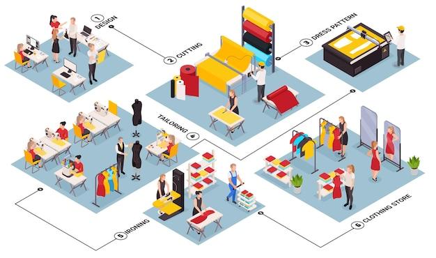 Fluxograma isométrico com fábrica de costura e pessoal da loja de roupas, costurando, passando roupas, desenhando novas roupas