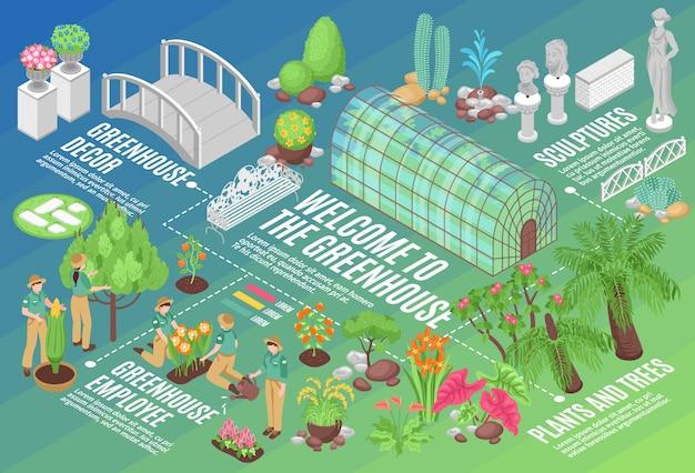 Fluxograma isométrico com plantas e flores crescendo em estufa e decorações para jardim botânico 3d