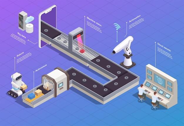Fluxograma isométrico com robôs inteligentes da indústria e máquinas de embalagem de produtos na fábrica