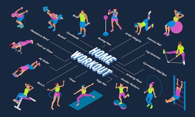 Fluxograma isométrico com treinamento de pessoas usando vários equipamentos de fitness 3d