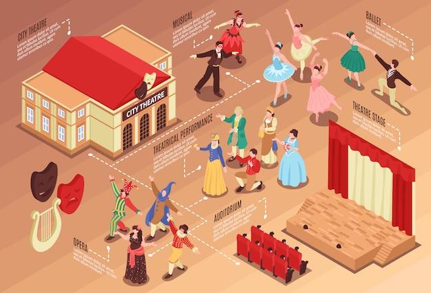 Fluxograma isométrico com vários elementos de teatro atores palco e auditório 3d