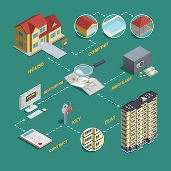 Fluxograma isométrico da busca da venda de bens imobiliários