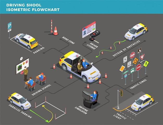 Fluxograma isométrico da escola de condução com setas de pictogramas e ilustração de sinal de estrada