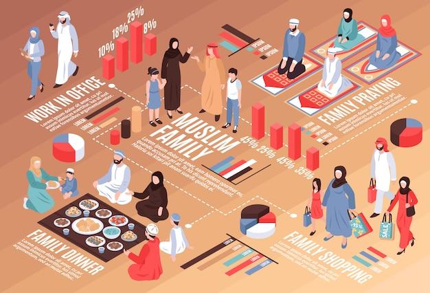 Fluxograma isométrico da família árabe com jantar de trabalho e símbolos de compras