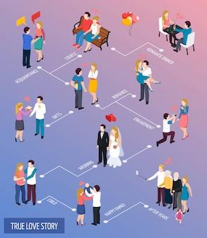Fluxograma isométrico da verdadeira história de amor