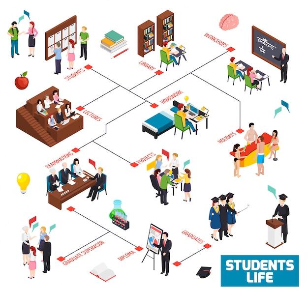 Fluxograma isométrico da vida de estudantes universitários da universidade com palestras em oficinas da biblioteca, trabalhos de casa, exames de férias, ilustração de diploma de pós-graduação