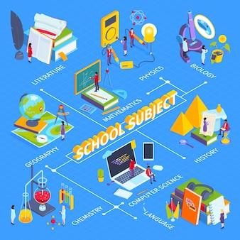 Fluxograma isométrico das disciplinas da educação escolar contemporânea com literatura, química, física, laboratórios, ciência da computação, história, matemática