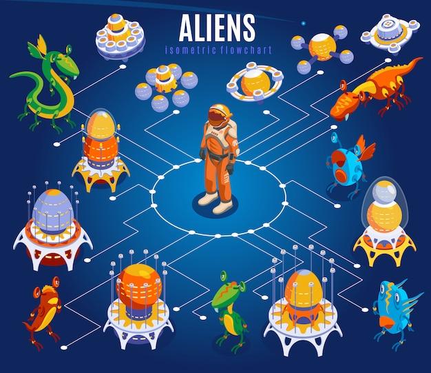 Fluxograma isométrico de alienígenas com astronautas de linhas brancas diferentes naves espaciais de ufo e ilustração de coisas