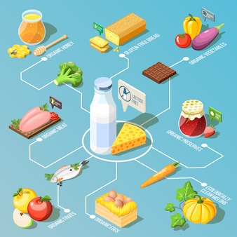 Fluxograma isométrico de alimentos orgânicos