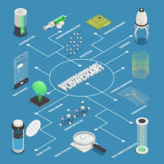 Fluxograma isométrico de aplicações de nanotecnologia
