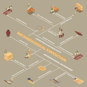Fluxograma isométrico de arqueologia com vida antiga e símbolos de pessoas