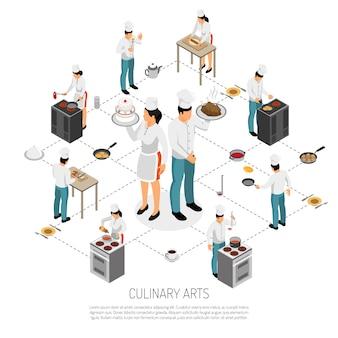 Fluxograma isométrico de arte culinária com chef profissional cozinha rolando massa fazendo garçons de salsicha servindo pratos ilustração vetorial