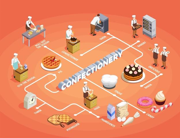 Fluxograma isométrico de chef de confeitaria