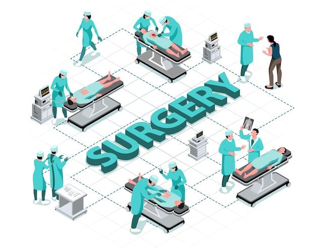 Fluxograma isométrico de cirurgia com cirurgiões e pacientes na mesa de operação