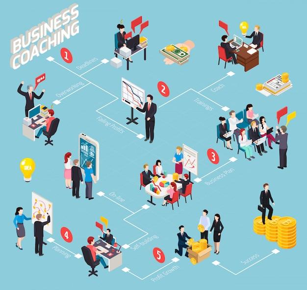Fluxograma isométrico de coaching de negócios