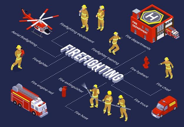 Fluxograma isométrico de combate a incêndio com motor de caminhão e aeronave transporte vermelho, mangueira de equipamento de bombeiro e ilustração de elementos de extintor