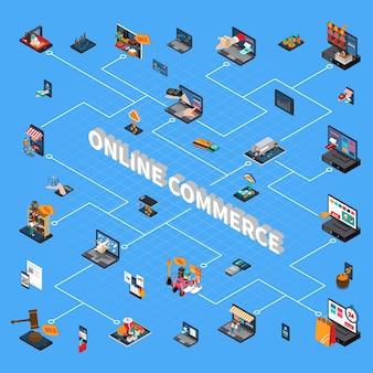 Fluxograma isométrico de conceito de comércio eletrônico de compras móvel com pesquisa on-line pagando símbolos de entrega de compra