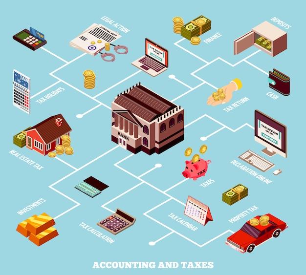 Fluxograma isométrico de contabilidade e impostos