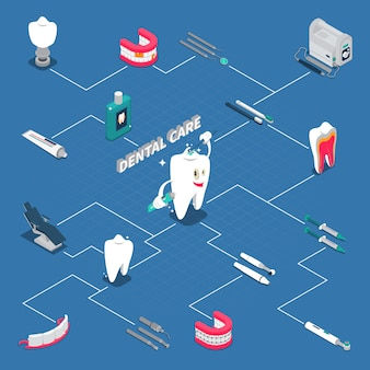 Fluxograma isométrico de cuidados dentários