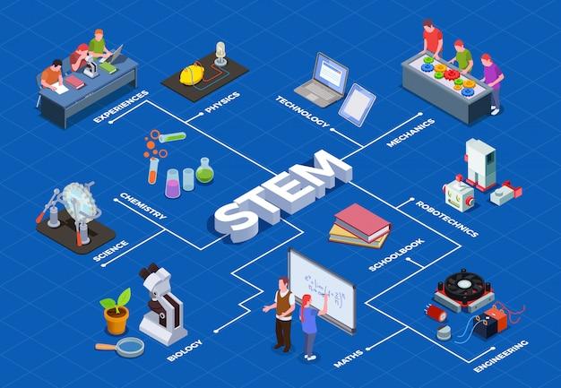 Fluxograma isométrico de educação stem com caracteres humanos dos alunos e imagens isoladas de itens de equipamento educacional