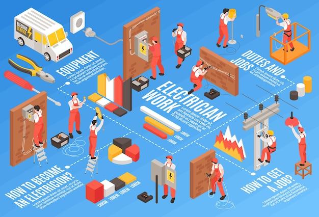 Fluxograma isométrico de eletricista com ilustração de equipamentos de tarefas e símbolos de trabalho