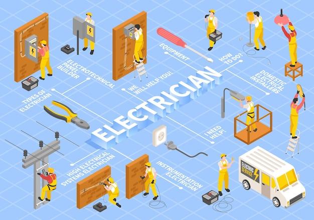 Fluxograma isométrico de eletricista com ilustração isolada de símbolos de equipamentos e serviços