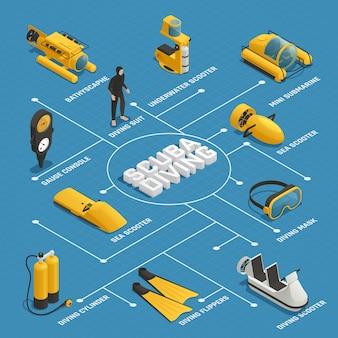 Fluxograma isométrico de equipamento de mergulho