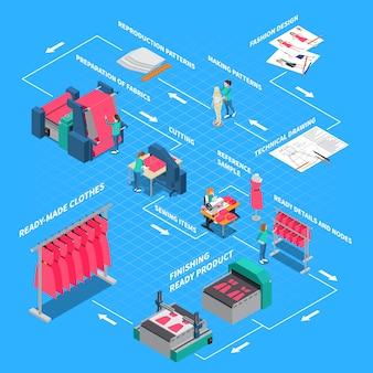 Fluxograma isométrico de fábrica de roupas com costura e ilustração de símbolos de moda