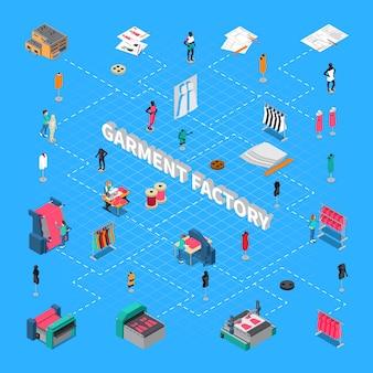 Fluxograma isométrico de fábrica de roupas com ilustração de símbolos de fabricação de roupas