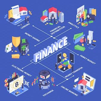 Fluxograma isométrico de gestão de fluxo de caixa de negócios financeiros com análise de distribuição transferência de dinheiro bancário de bolsa de valores
