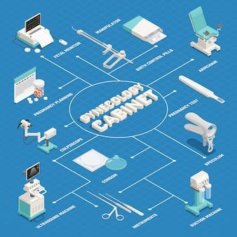 Fluxograma isométrico de ginecologia