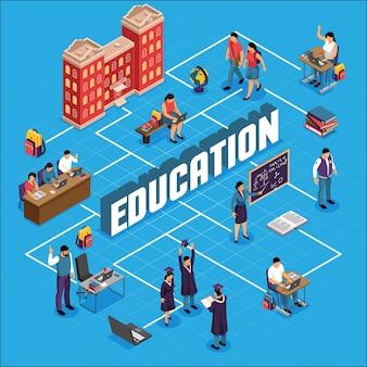 Fluxograma isométrico de instituição de ensino com campus universitário, construção de alunos aulas aulas certificados acadêmicos diploma ilustração vetorial de graduação