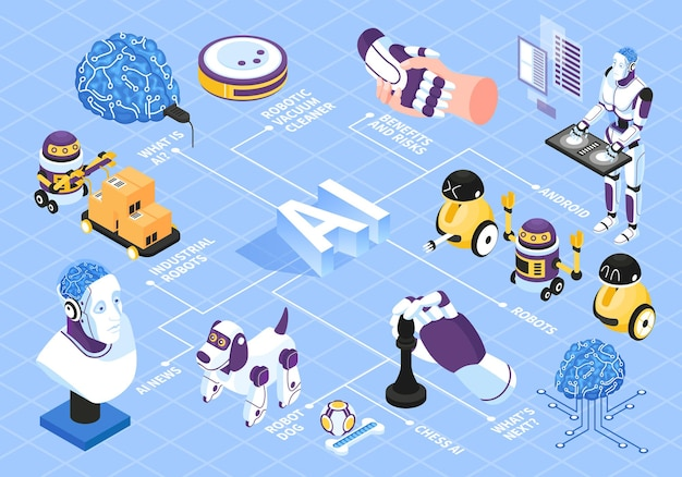 Fluxograma isométrico de inteligência artificial com ilustração de símbolos de riscos e benefícios do robô