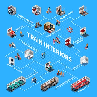 Fluxograma isométrico de interiores de trens
