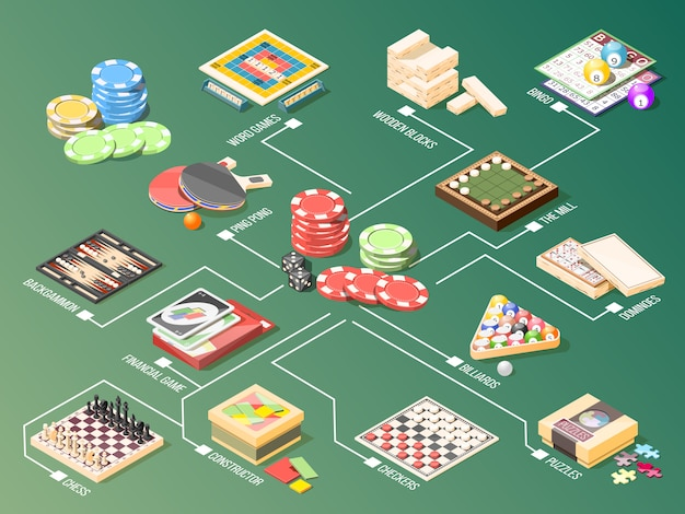 Fluxograma isométrico de jogos de tabuleiro