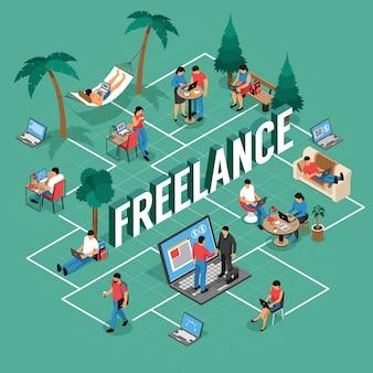 Fluxograma isométrico de locais de trabalho remoto flexível do freelancer com escritório compartilhado escrevendo em casa ao ar livre com ilustração vetorial de laptop
