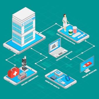 Fluxograma isométrico de medicina móvel com ilustração de símbolos de laboratório on-line
