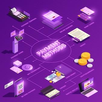 Fluxograma isométrico de métodos de pagamento