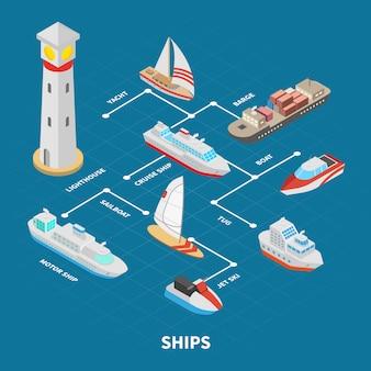 Fluxograma isométrico de navios