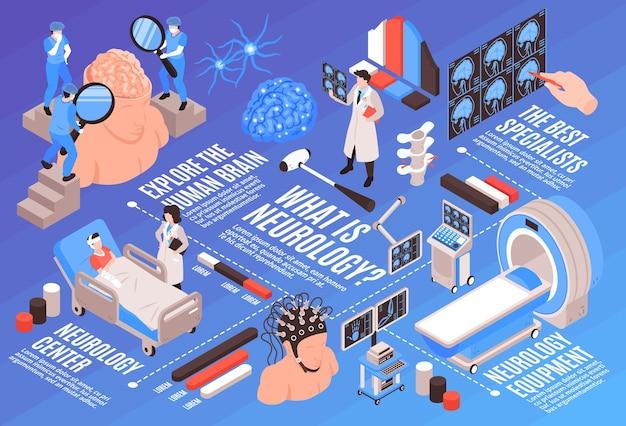 Fluxograma isométrico de neurologia com centro médico funções do cérebro humano, especialistas em pesquisa, pacientes, ressonância magnética, tratamento, ilustração