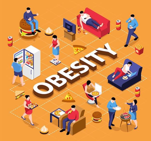Fluxograma isométrico de obesidade com pessoas gordas comendo junk food