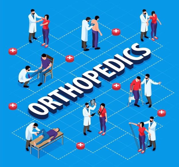 Fluxograma isométrico de ortopedia com ortopedistas examinando pessoas com lesões
