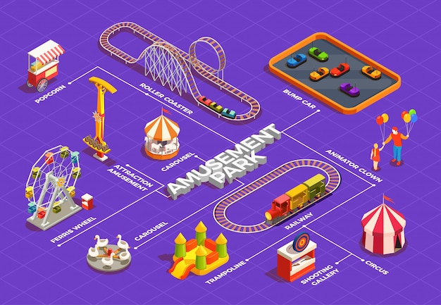 Fluxograma isométrico de parque de diversões com palhaços de carrossel de trampolim de circo de roda gigante