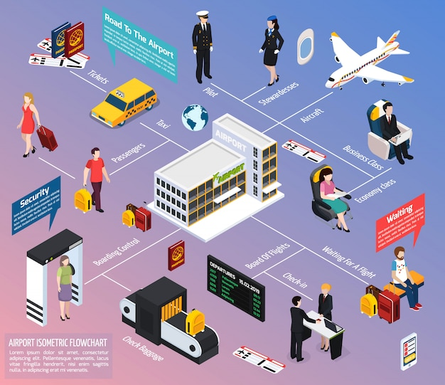 Fluxograma isométrico de passageiros e tripulação de avião