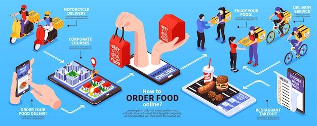 Fluxograma isométrico de pedido de comida online com ilustração de aplicativo de menu de restaurante