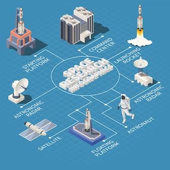 Fluxograma isométrico de pesquisa espacial com ilustração de foguete de radar de satélite de astronauta 3d